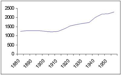 aantal_bewoners_graph
